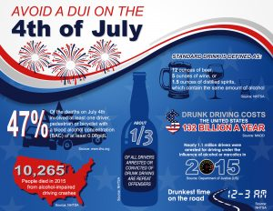 DUI Stats Researched by San Diego DUI Lawyer